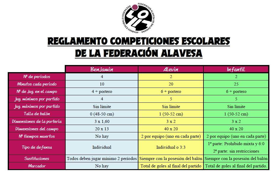 Reglamento competiciones escolares Alava
